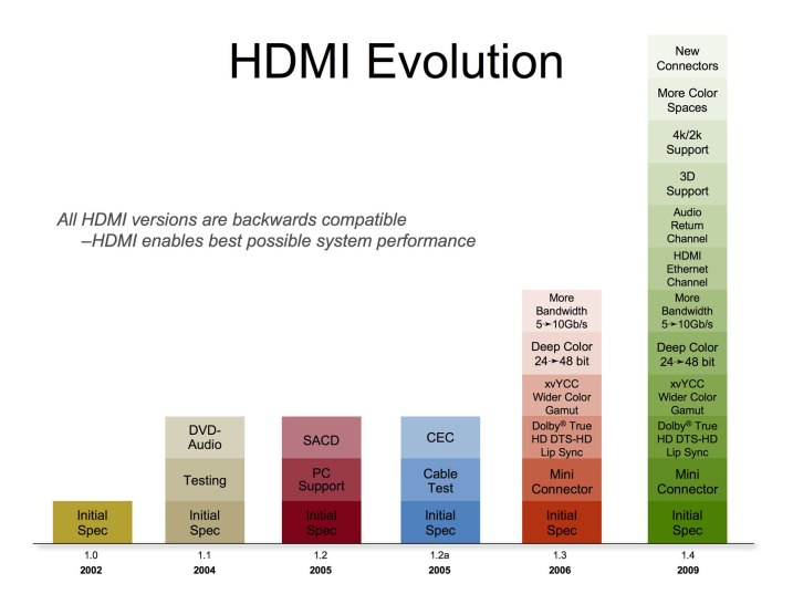 full_size_hdmi_evolution